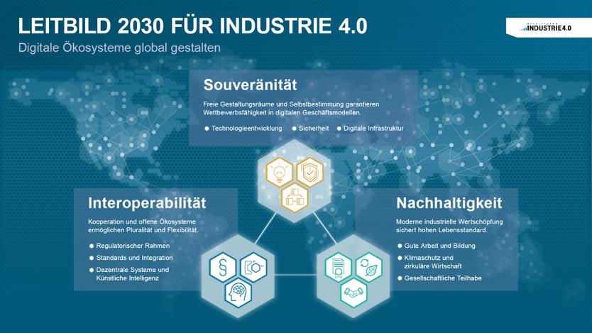 Leitbild 2030 für Industrie 4.0
