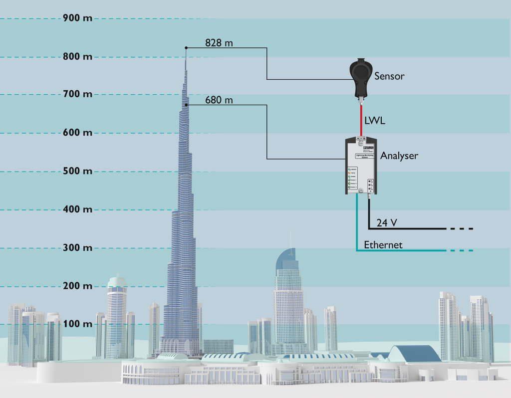 Grafik zur Blitzstrommessung im Burj Khalifa