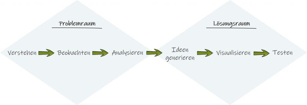 Design Thinking Prozess in Grafik