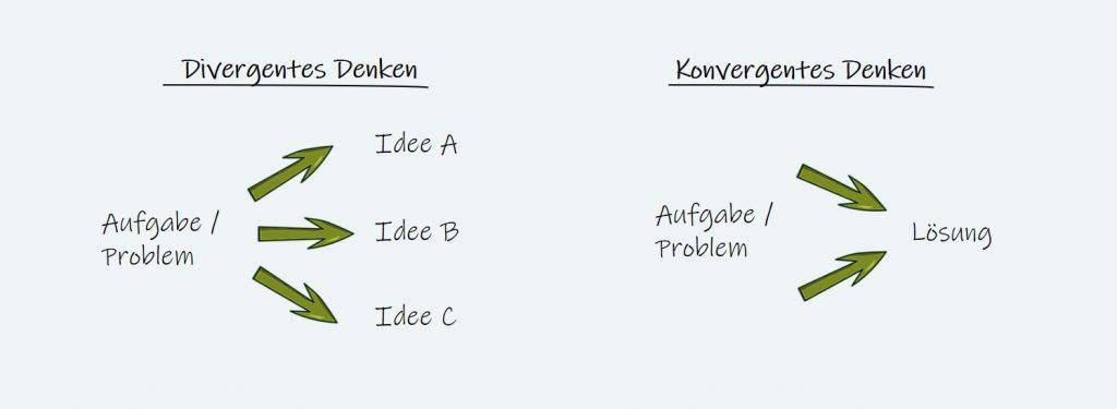 Design Thinking Denkphasen beschrieben in einer Grafik
