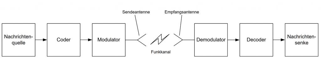 Digitales Funksystem