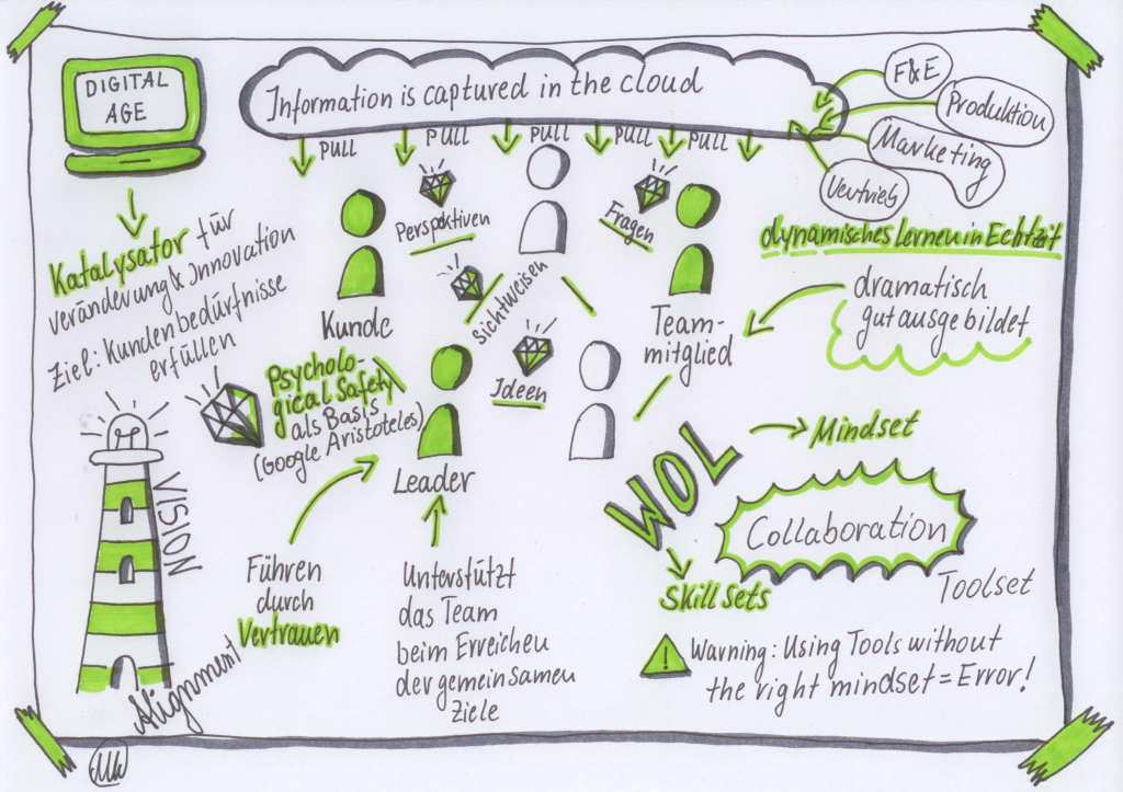 Sketchnote zu Working Out Loud