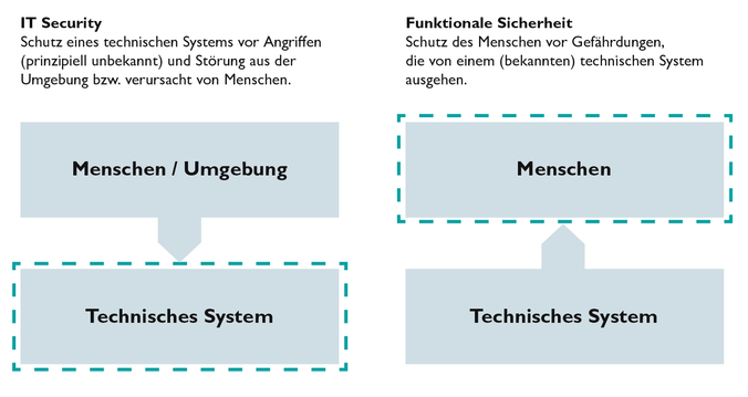 Sicherheit in der Industrie: Security vs. Safety