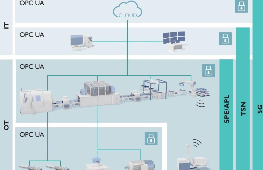 Industrielle Kommunikation der Zukunft