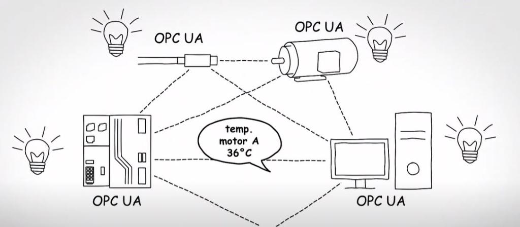 Der echtzeitfähige Kommunikationsstandard für Industrie 4.0