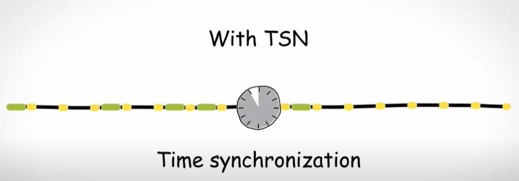 Kommunikationsstandard TSN: Time Sensitive Networking