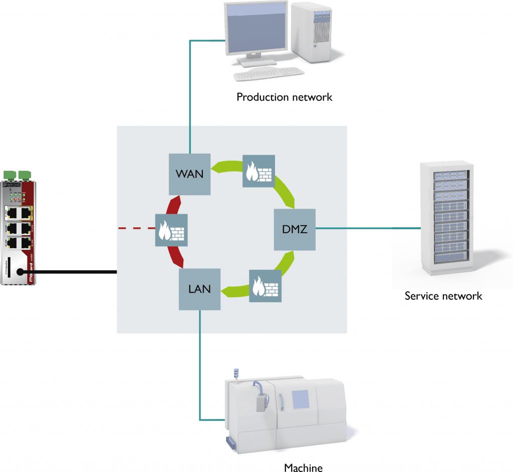 A sua rede de automação está totalmente protegida?