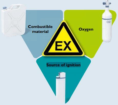 Proteção em ambientes explosivos EX