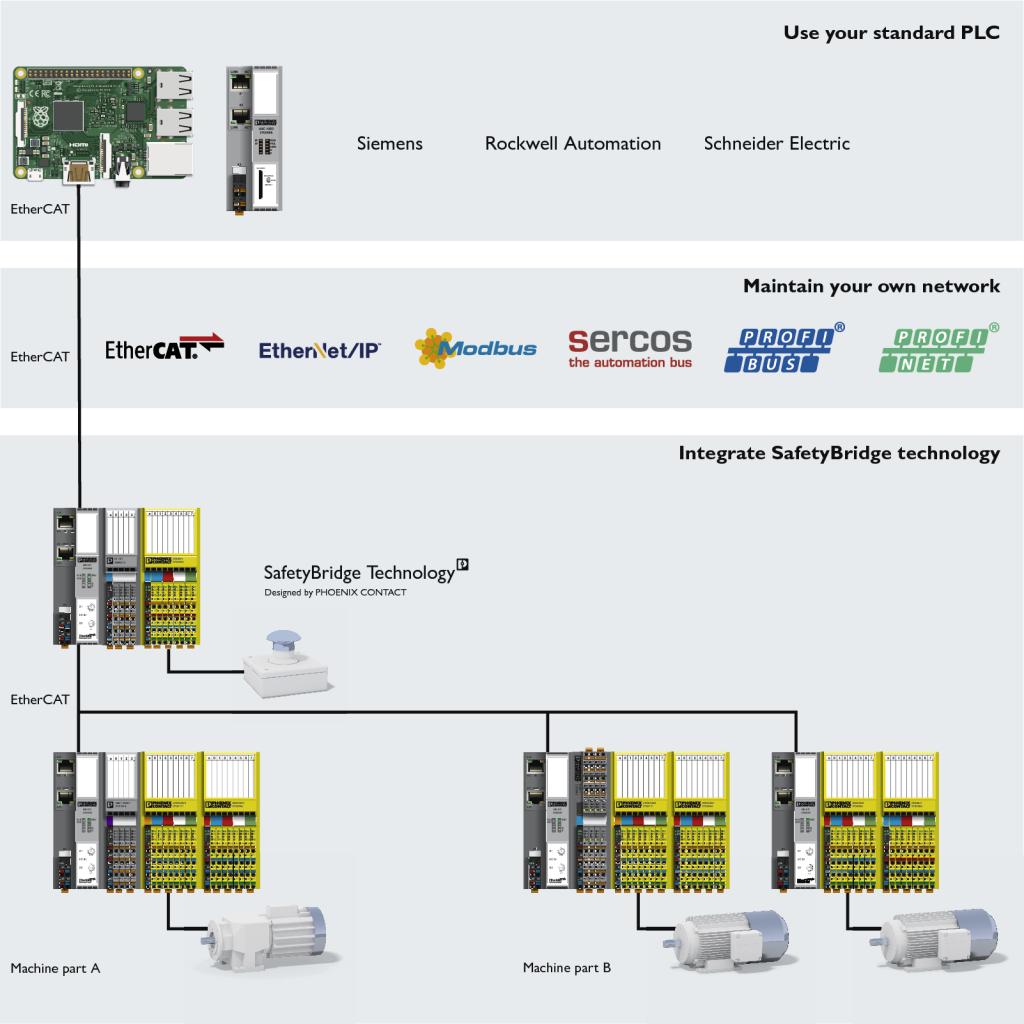 Uma nova perspectiva nos projetos de segurança funcional através de sistemas Distribuídos