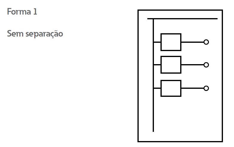 Formas de Compartimentação em Painéis