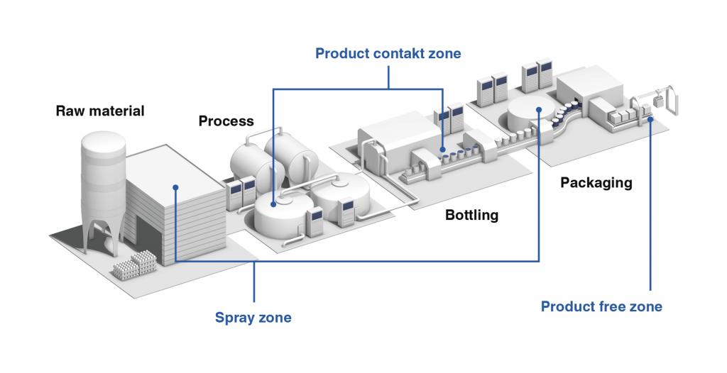 Indústria Alimentícia – Condução de sinais por zona