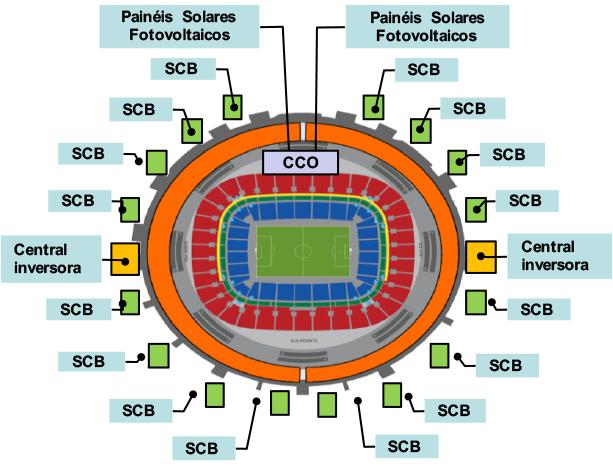 Aplicações em Estádios de Futebol