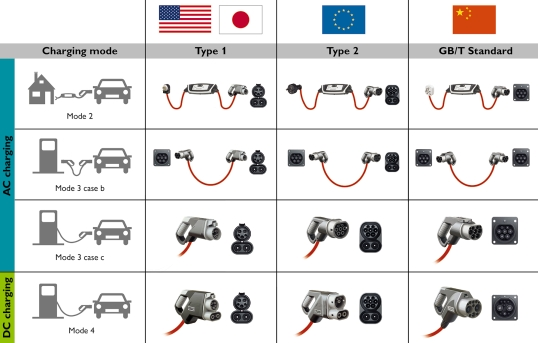 Electric Vehicle Charging Connectors Type 1