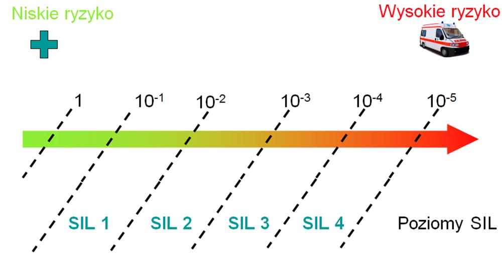 poziomy bezpieczeństwa funkcjonalnego bezpieczeństwa funkcjonalnego SIL (Safety Integrity Level)