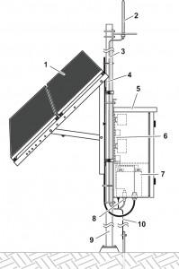 modularna platforma do realizacji zasilania z paneli slonecznych