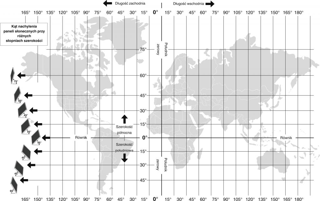 Porada: kąt ustawienia paneli fotowoltaicznych w zależności od długości geograficznej, na której jest zainstalowany.