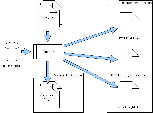 Zasada konwersji modelu na język programowania wyższego rzędu