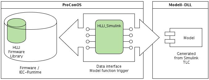 Schemat prezentujący proces przetwarzania i kompilacji modelu DLL