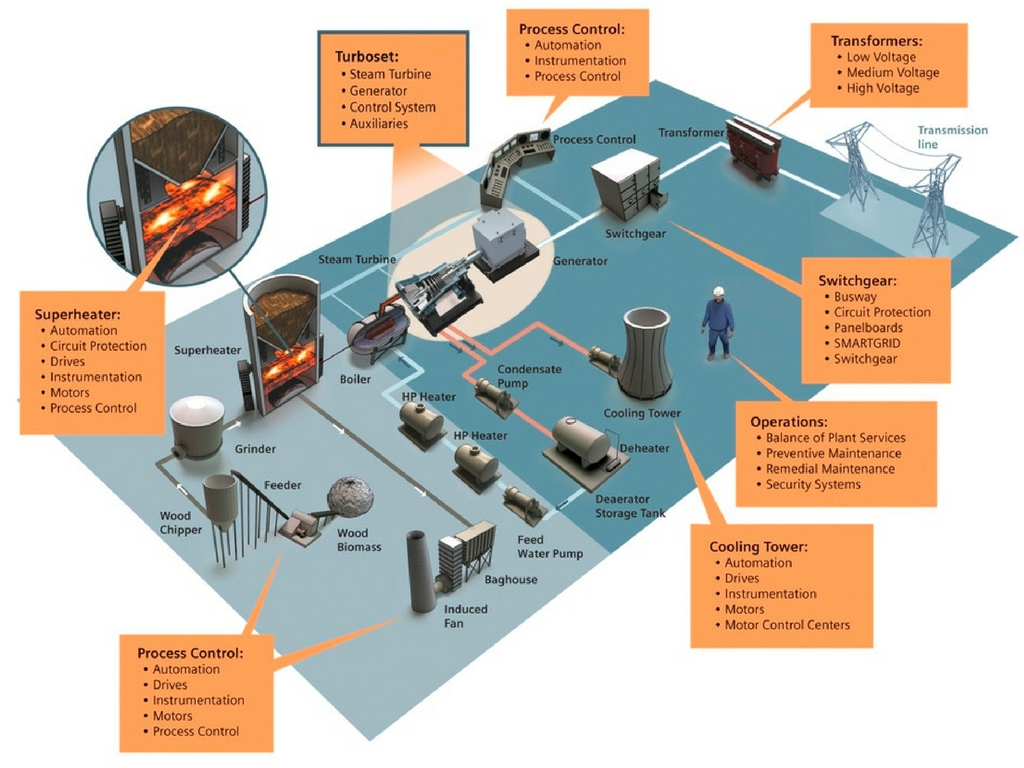 Automation in Power Plants | South East Asia