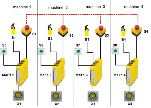 mxf safety relay three safety relays in one is that possible? united kingdom phoenix contact relay wiring diagram at panicattacktreatment.co
