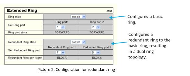 Configuration for Redundant