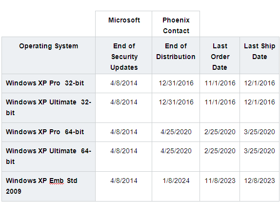 Phoenix Contact IPC Table